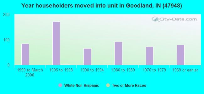 Year householders moved into unit in Goodland, IN (47948)