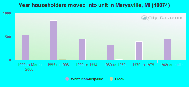 Year householders moved into unit in Marysville, MI (48074)