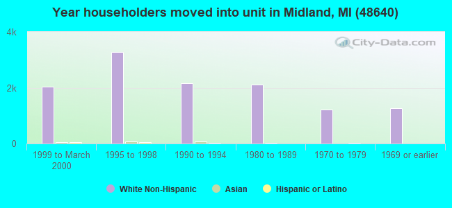 Year householders moved into unit in Midland, MI (48640)