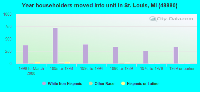 Year householders moved into unit in St. Louis, MI (48880)