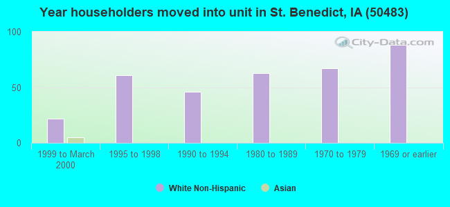 Year householders moved into unit in St. Benedict, IA (50483)