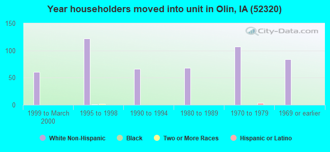 Year householders moved into unit in Olin, IA (52320)