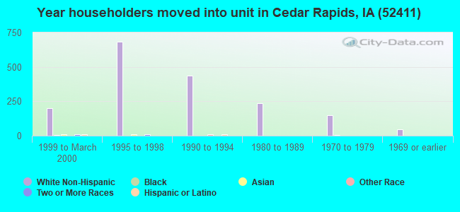 Year householders moved into unit in Cedar Rapids, IA (52411)