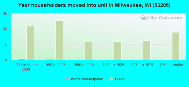 Year householders moved into unit in Milwaukee, WI (53206)