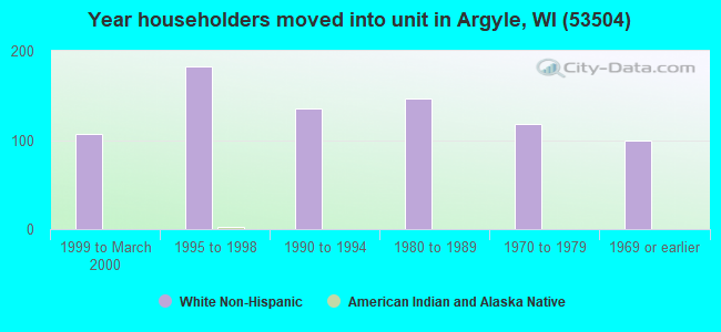 Year householders moved into unit in Argyle, WI (53504)