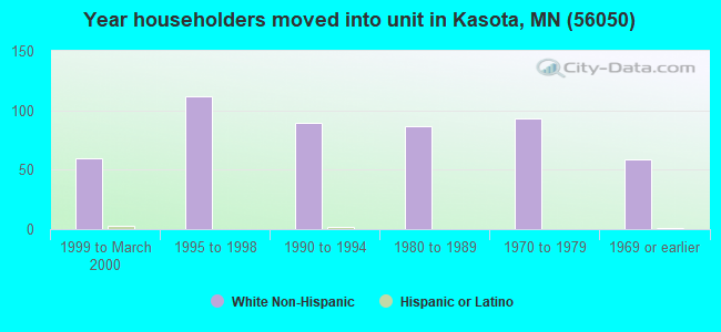 Year householders moved into unit in Kasota, MN (56050)