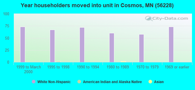 Year householders moved into unit in Cosmos, MN (56228)