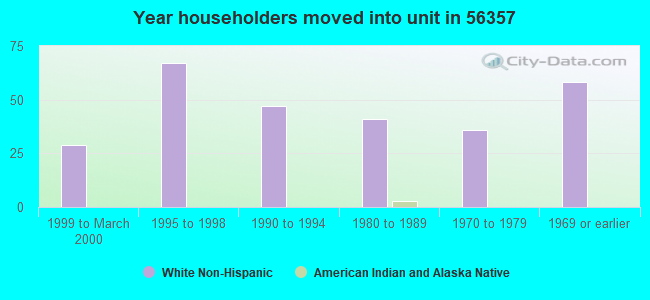 Year householders moved into unit in 56357