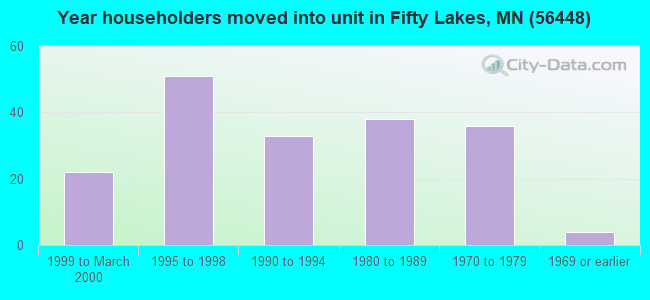 Year householders moved into unit in Fifty Lakes, MN (56448)