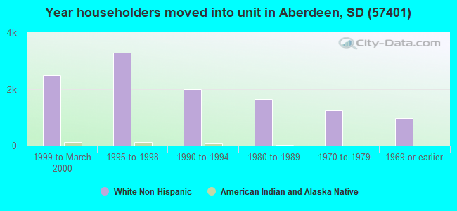Year householders moved into unit in Aberdeen, SD (57401)