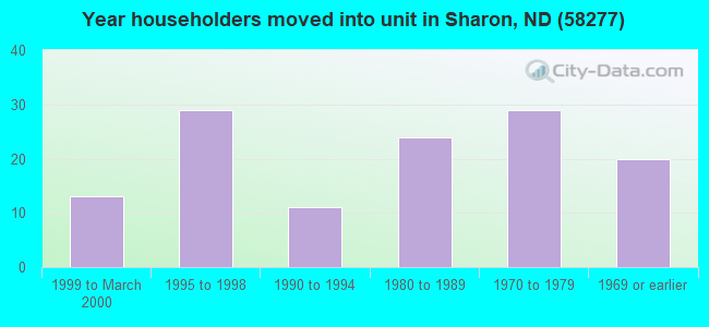 Year householders moved into unit in Sharon, ND (58277)