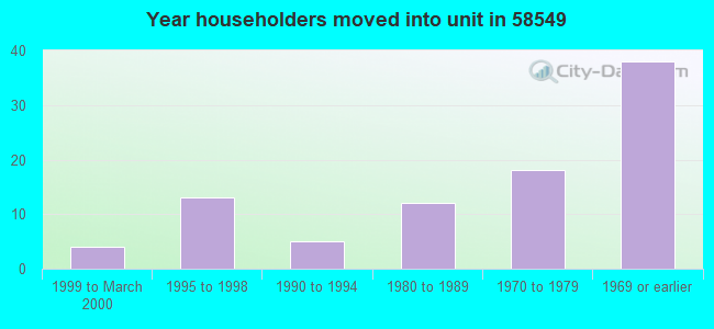 Year householders moved into unit in 58549