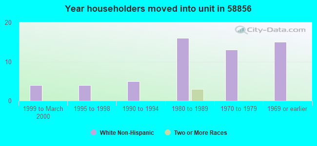 Year householders moved into unit in 58856