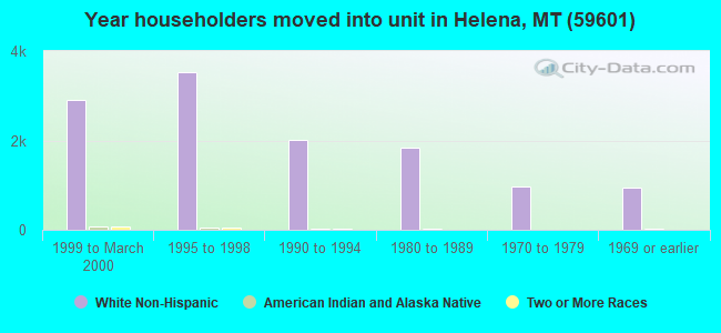Year householders moved into unit in Helena, MT (59601)