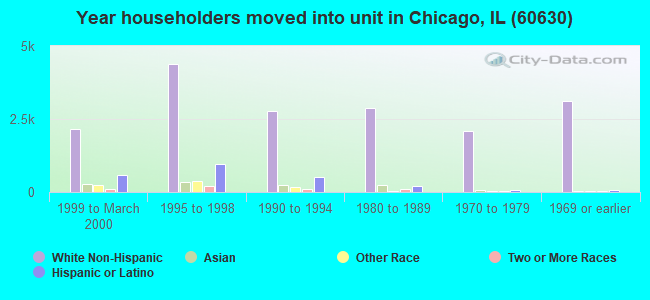 Year householders moved into unit in Chicago, IL (60630)