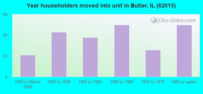 Year householders moved into unit in Butler, IL (62015)