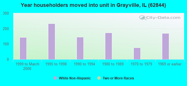 Year householders moved into unit in Grayville, IL (62844)