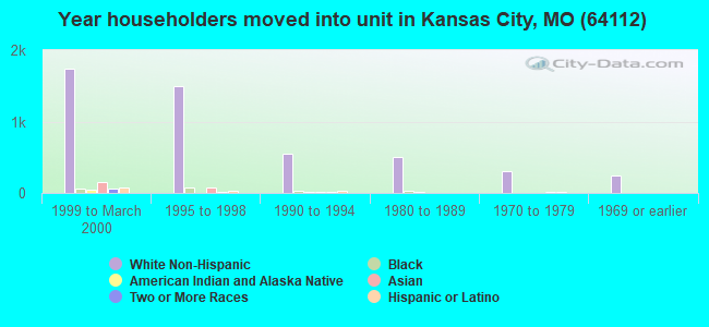 Year householders moved into unit in Kansas City, MO (64112)