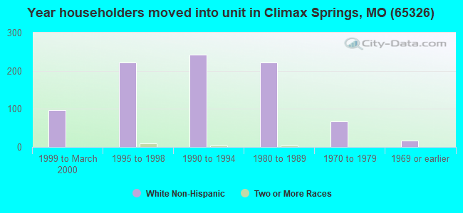Year householders moved into unit in Climax Springs, MO (65326)