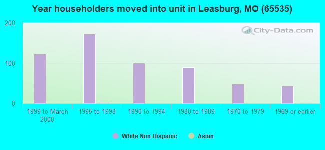 Year householders moved into unit in Leasburg, MO (65535)