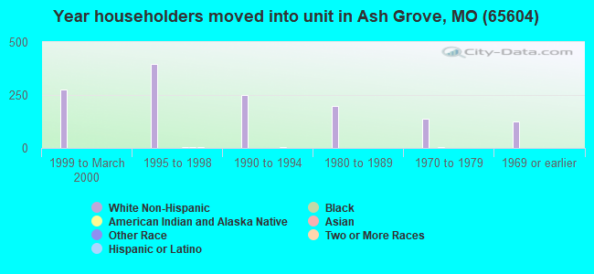 Year householders moved into unit in Ash Grove, MO (65604)