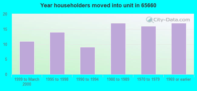 Year householders moved into unit in 65660