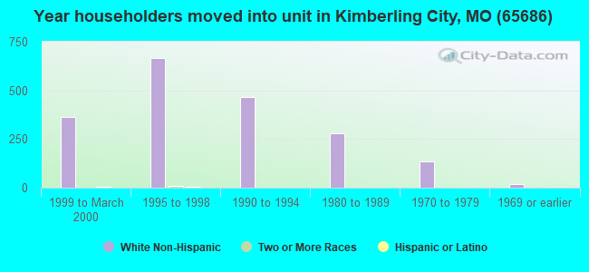 Year householders moved into unit in Kimberling City, MO (65686)