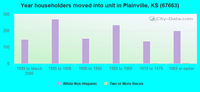 Year householders moved into unit in Plainville, KS (67663)