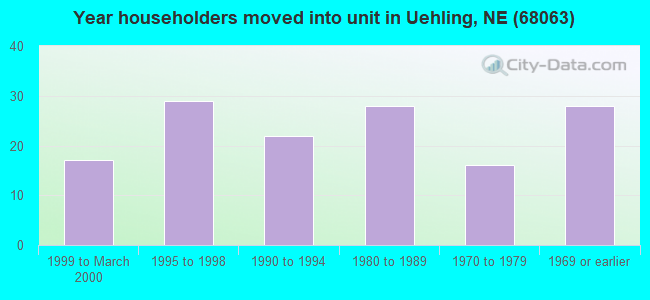 Year householders moved into unit in Uehling, NE (68063)