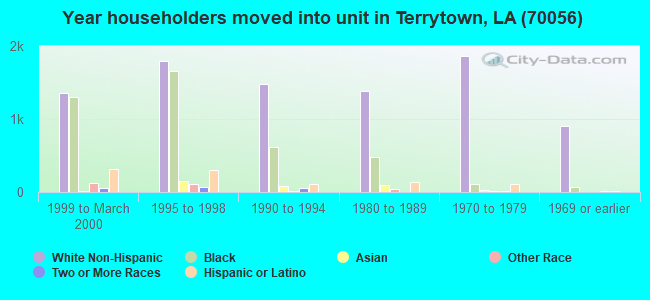 Year householders moved into unit in Terrytown, LA (70056)