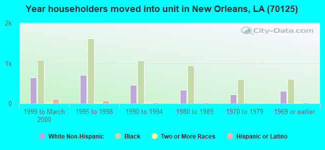 Year householders moved into unit in New Orleans, LA (70125)
