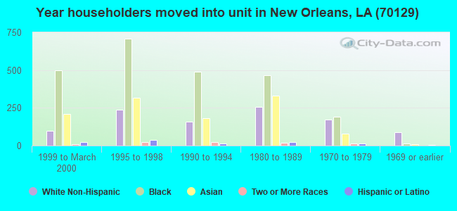 Year householders moved into unit in New Orleans, LA (70129)