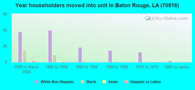 Year householders moved into unit in Baton Rouge, LA (70816)