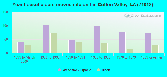 Year householders moved into unit in Cotton Valley, LA (71018)