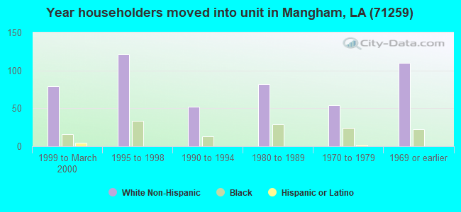 Year householders moved into unit in Mangham, LA (71259)