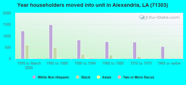 Year householders moved into unit in Alexandria, LA (71303)