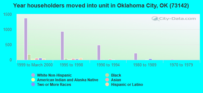 Year householders moved into unit in Oklahoma City, OK (73142)