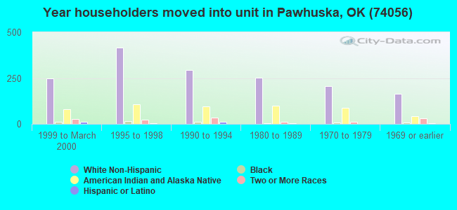 Year householders moved into unit in Pawhuska, OK (74056)