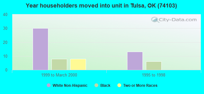 Year householders moved into unit in Tulsa, OK (74103)