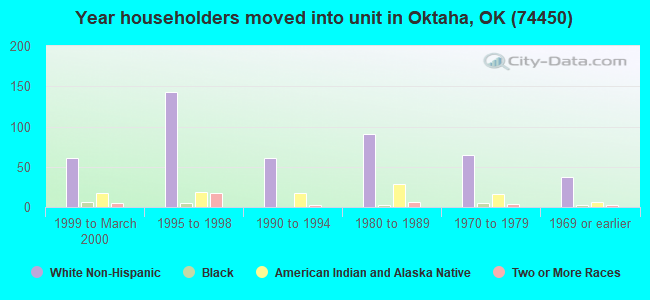Year householders moved into unit in Oktaha, OK (74450)