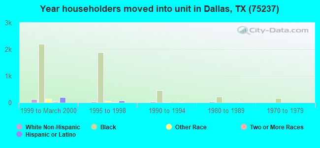 Year householders moved into unit in Dallas, TX (75237)