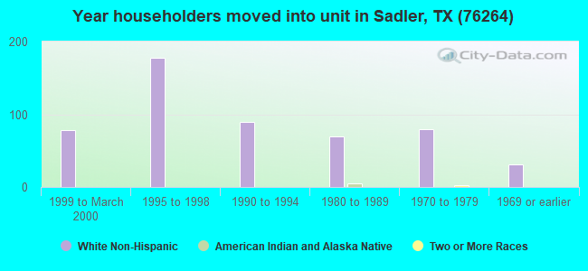 Year householders moved into unit in Sadler, TX (76264)