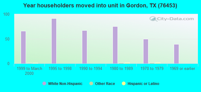 Year householders moved into unit in Gordon, TX (76453)