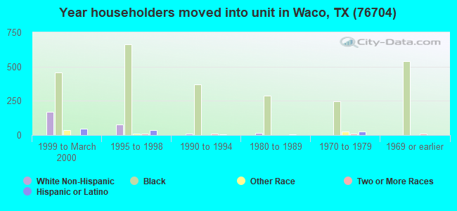 Year householders moved into unit in Waco, TX (76704)