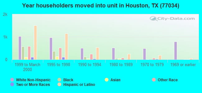 Year householders moved into unit in Houston, TX (77034)