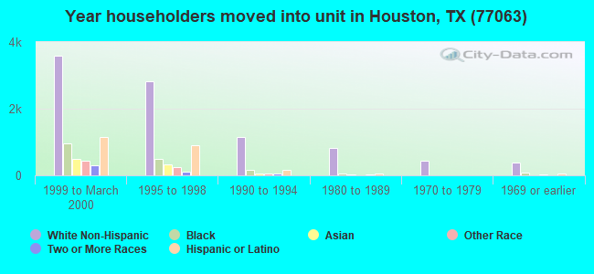 Year householders moved into unit in Houston, TX (77063)