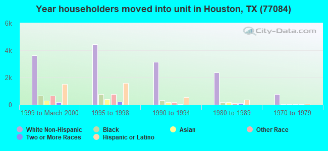 Year householders moved into unit in Houston, TX (77084)
