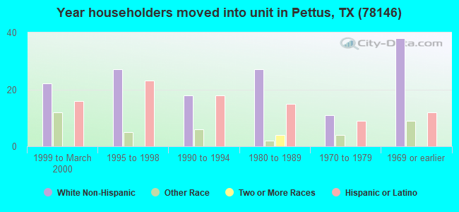 Year householders moved into unit in Pettus, TX (78146)