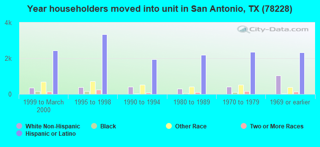 Year householders moved into unit in San Antonio, TX (78228)