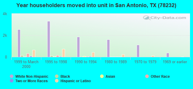 Year householders moved into unit in San Antonio, TX (78232)